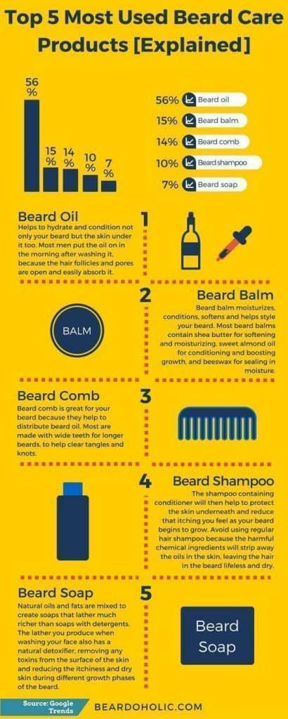 How to prevent beard acne